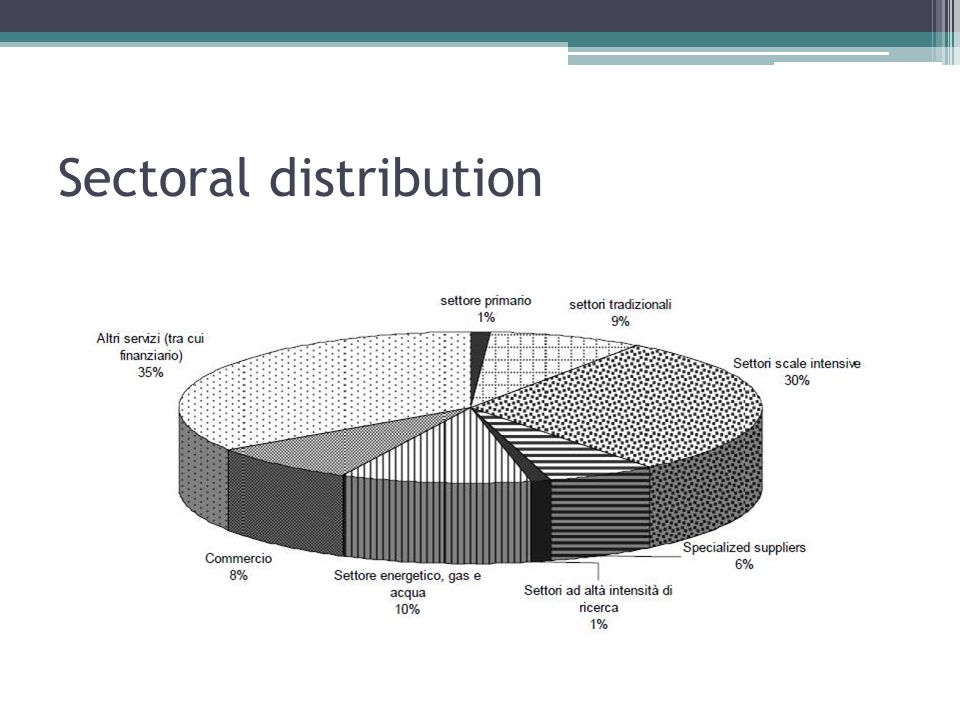 Sectoral distribution