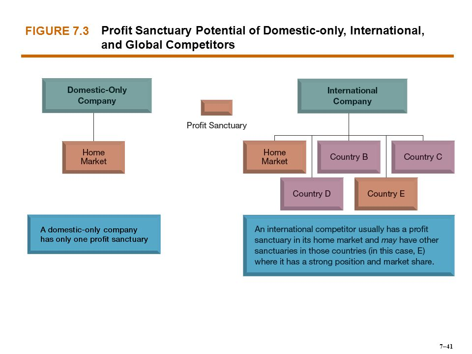 FIGURE 7.3 Profit Sanctuary Potential of Domestic-only, International, and Global Competitors 7–41
