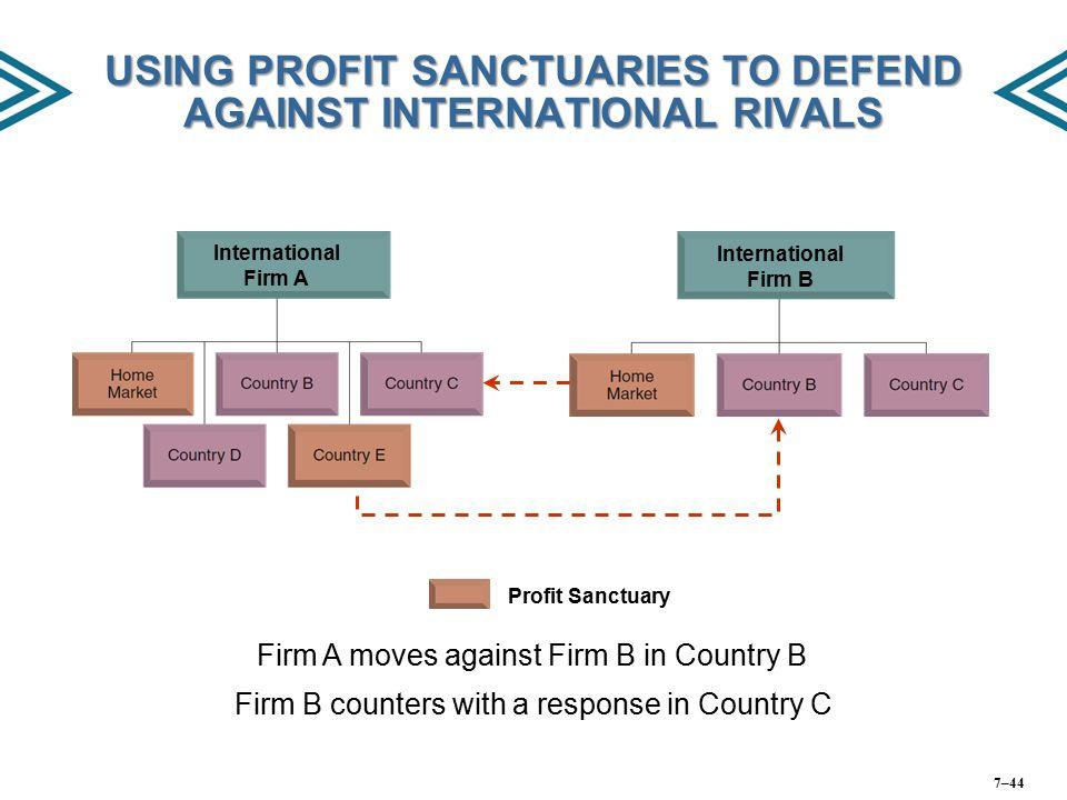 USING PROFIT SANCTUARIES TO DEFEND AGAINST INTERNATIONAL RIVALS International Firm A International Firm B Firm A moves against Firm B in Country B Pro