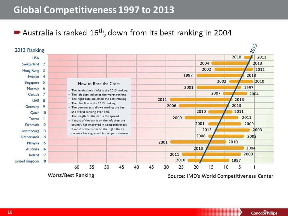 Global Competitiveness 1997 to 2013 10  Australia is ranked 16 th, down from its best ranking in 2004