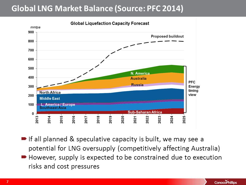 Global LNG Market Balance (Source: PFC 2014) 7  If all planned & speculative capacity is built, we may see a potential for LNG oversupply (competitively affecting Australia)  However, supply is expected to be constrained due to execution risks and cost pressures