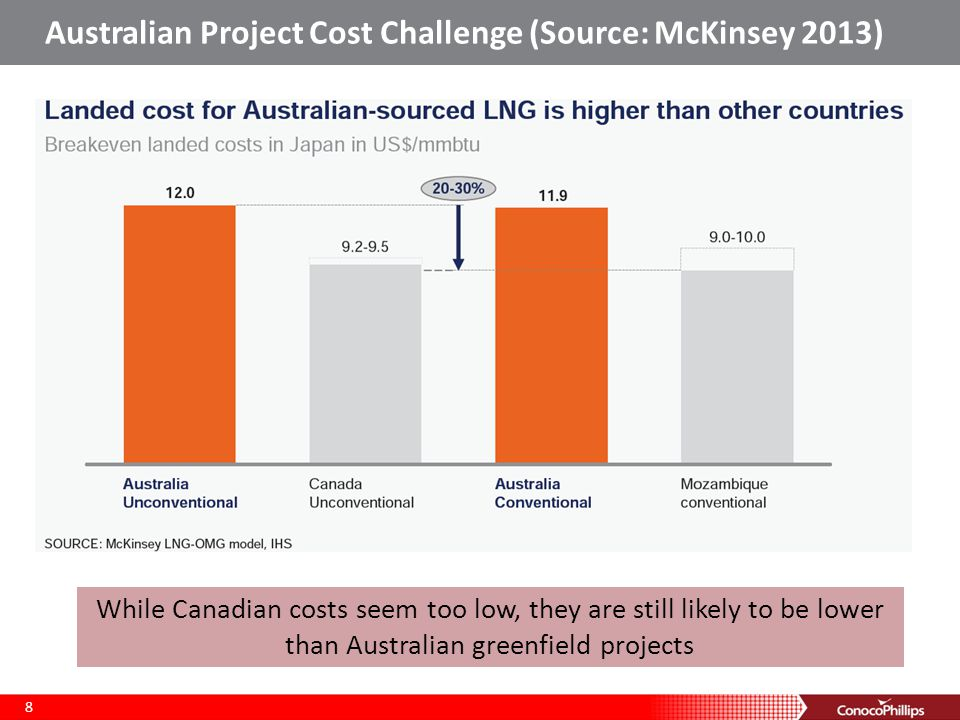 Australian Project Cost Challenge (Source: McKinsey 2013) 8 While Canadian costs seem too low, they are still likely to be lower than Australian greenfield projects