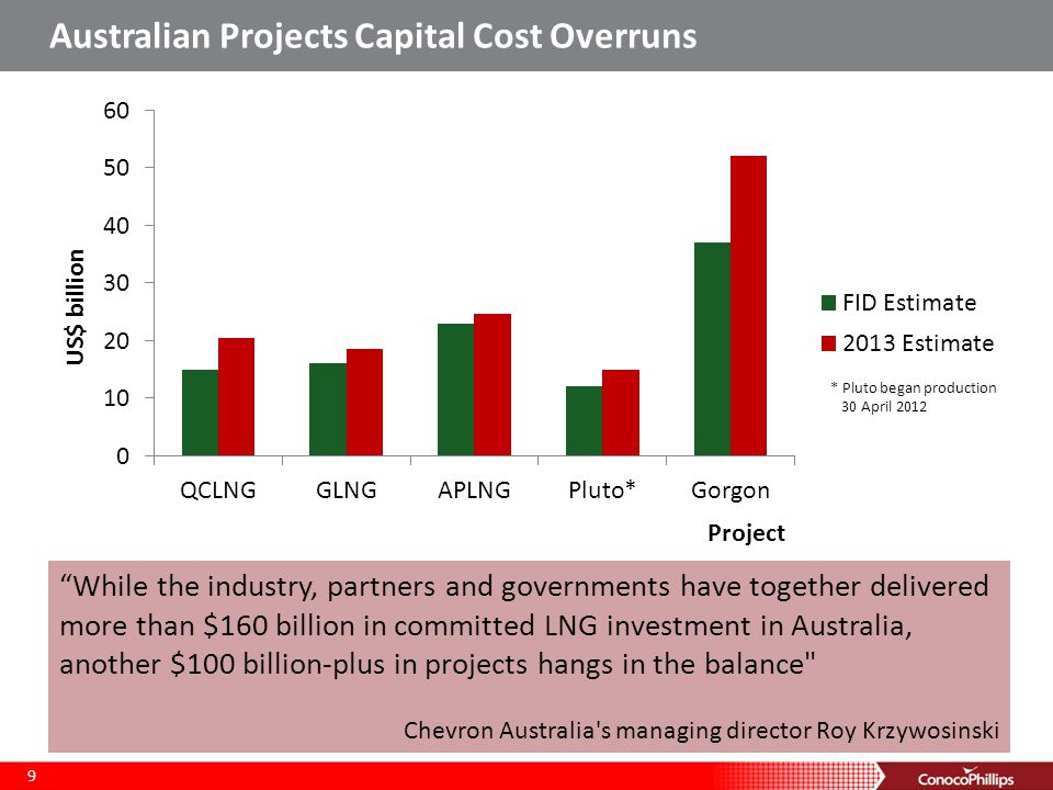 Australian Projects Capital Cost Overruns 9 While the industry, partners and governments have together delivered more than $160 billion in committed LNG investment in Australia, another $100 billion-plus in projects hangs in the balance Chevron Australia s managing director Roy Krzywosinski