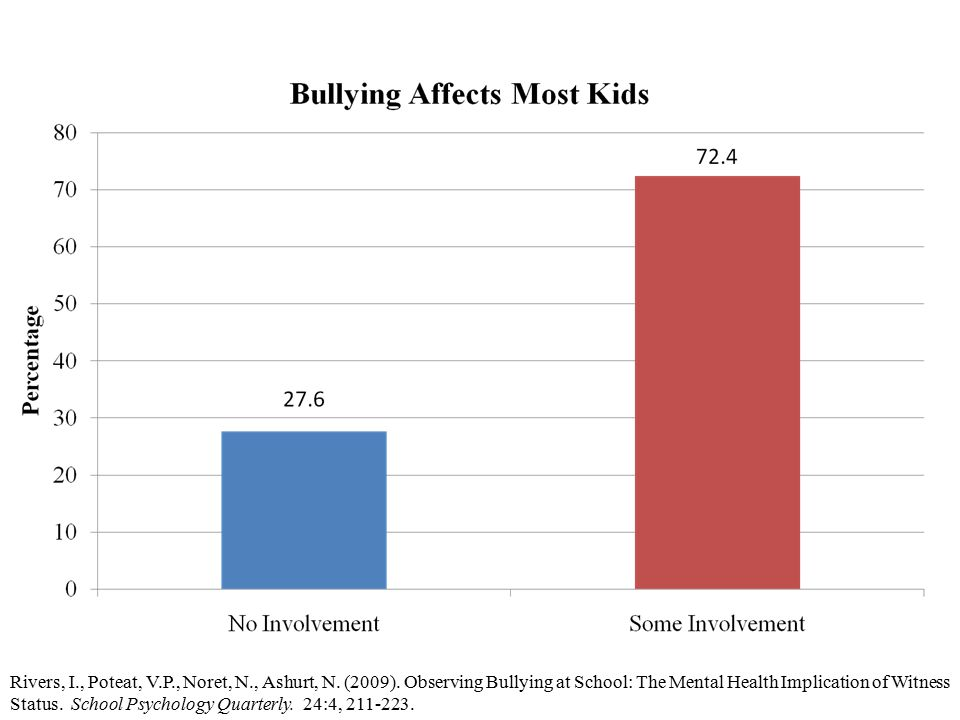 Rivers, I., Poteat, V.P., Noret, N., Ashurt, N. (2009). Observing Bullying at School: The Mental Health Implication of Witness Status. School Psycholo