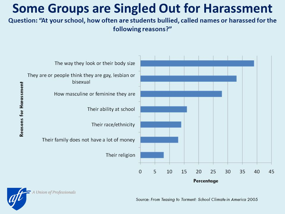 Some Groups are Singled Out for Harassment Question: At your school, how often are students bullied, called names or harassed for the following reasons? Source: From Teasing to Torment: School Climate in America 2005