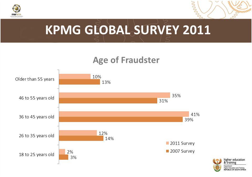 KPMG GLOBAL SURVEY 2011