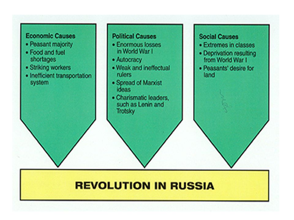 Stage One Examples Small middle class that resented the privileges of the nobles 4/5 or 90% of the population was peasant 20% of population were facto