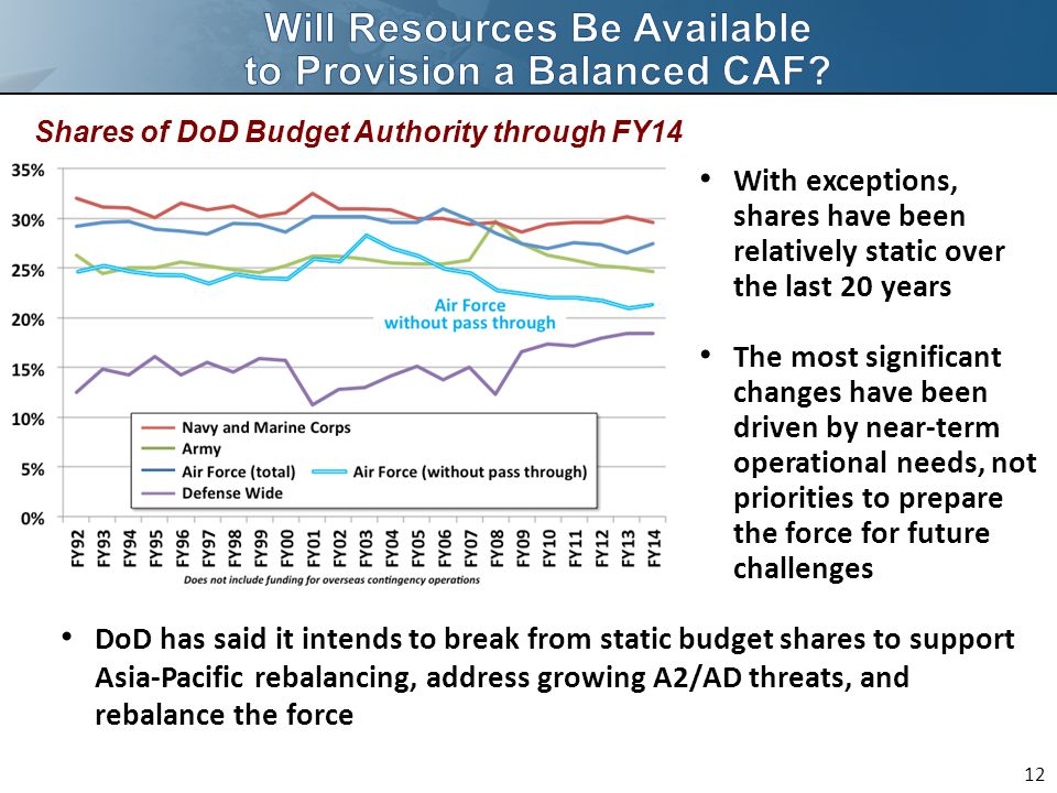 Shares of DoD Budget Authority through FY14 With exceptions, shares have been relatively static over the last 20 years The most significant changes have been driven by near-term operational needs, not priorities to prepare the force for future challenges 12 DoD has said it intends to break from static budget shares to support Asia-Pacific rebalancing, address growing A2/AD threats, and rebalance the force