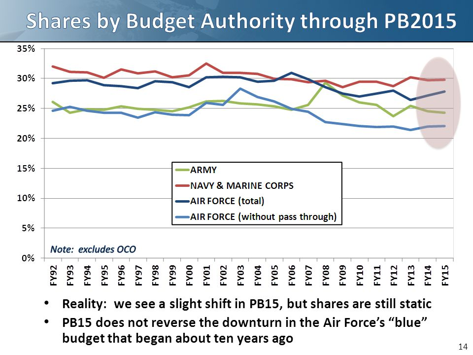 14 Reality: we see a slight shift in PB15, but shares are still static PB15 does not reverse the downturn in the Air Force's blue budget that began about ten years ago