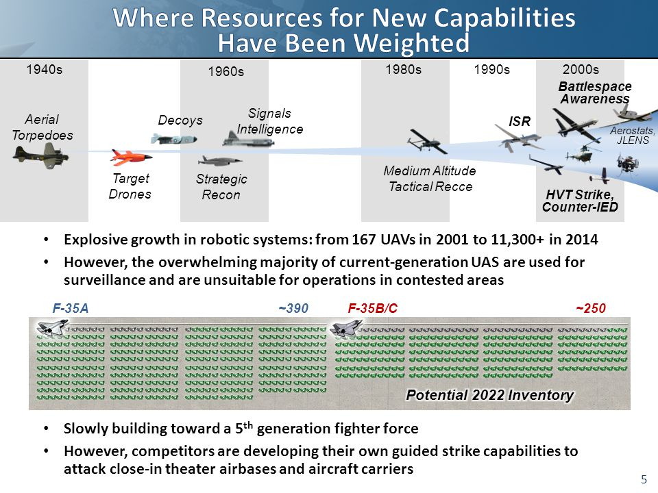 Explosive growth in robotic systems: from 167 UAVs in 2001 to 11,300+ in 2014 However, the overwhelming majority of current-generation UAS are used for surveillance and are unsuitable for operations in contested areas 5 1940s1950s 1960s 1990s1970s1980s2000s Aerial Torpedoes Target Drones Decoys Strategic Recon ISR Battlespace Awareness HVT Strike, Counter-IED Medium Altitude Tactical Recce Signals Intelligence Aerostats, JLENS Slowly building toward a 5 th generation fighter force However, competitors are developing their own guided strike capabilities to attack close-in theater airbases and aircraft carriers
