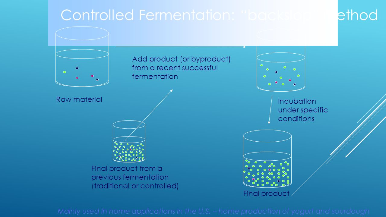 "Controlled Fermentation: ""backslop"" method Final product Incubation under specific conditions Add product (or byproduct) from a recent successful ferm"