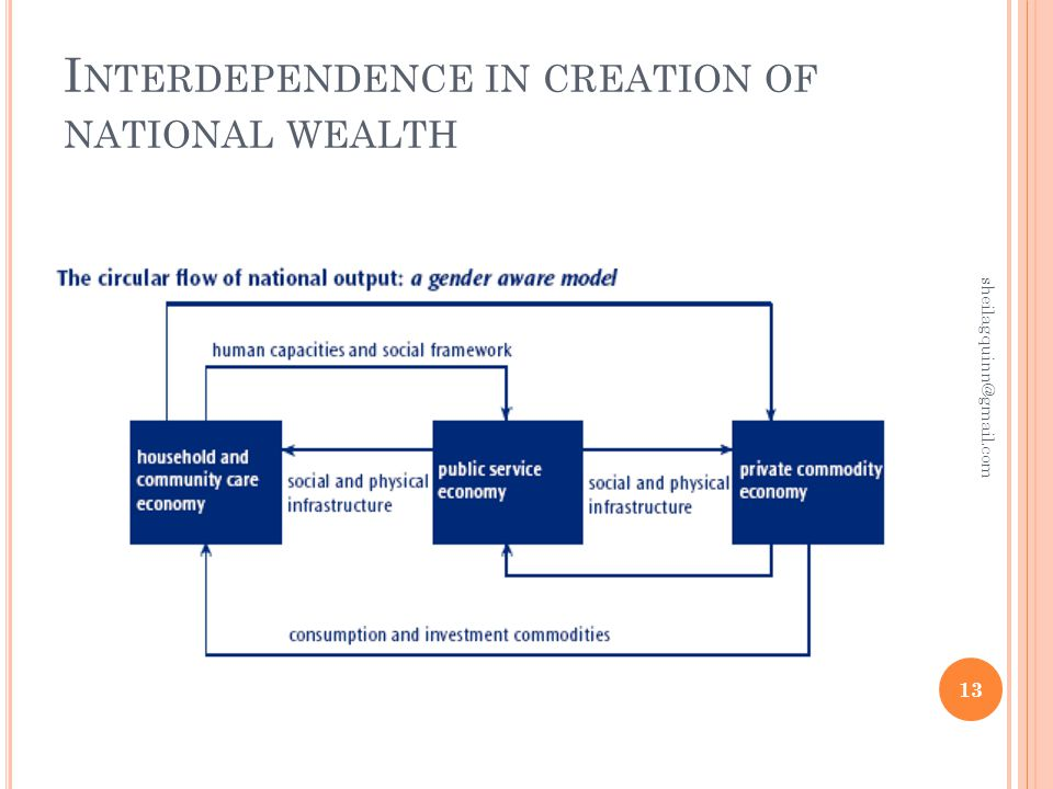 I NTERDEPENDENCE IN CREATION OF NATIONAL WEALTH 13 sheilagquinn@gmail.com