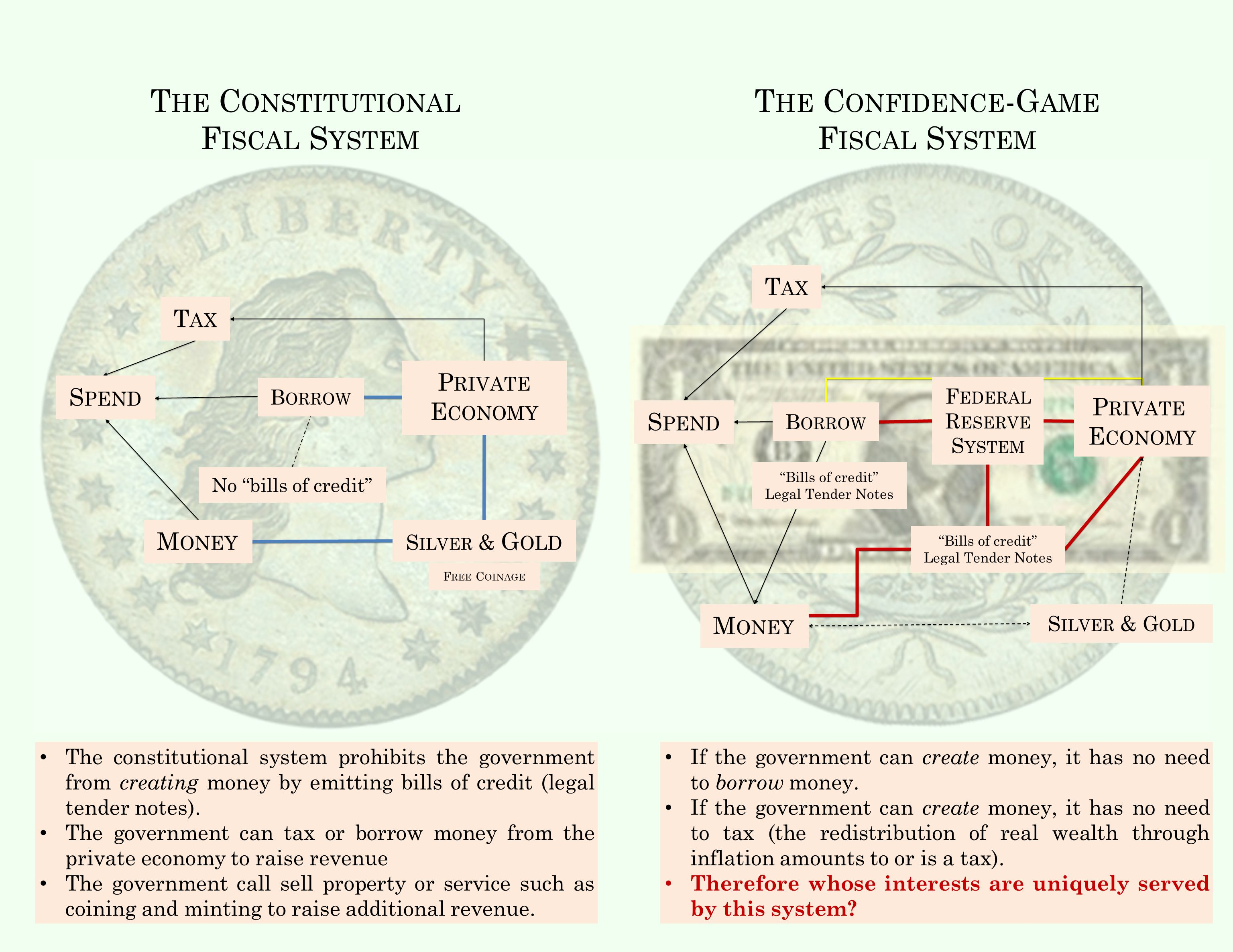 T HE C ONSTITUTIONAL F ISCAL S YSTEM T HE C ONFIDENCE -G AME F ISCAL S YSTEM The constitutional system prohibits the government from creating money by emitting bills of credit (legal tender notes).