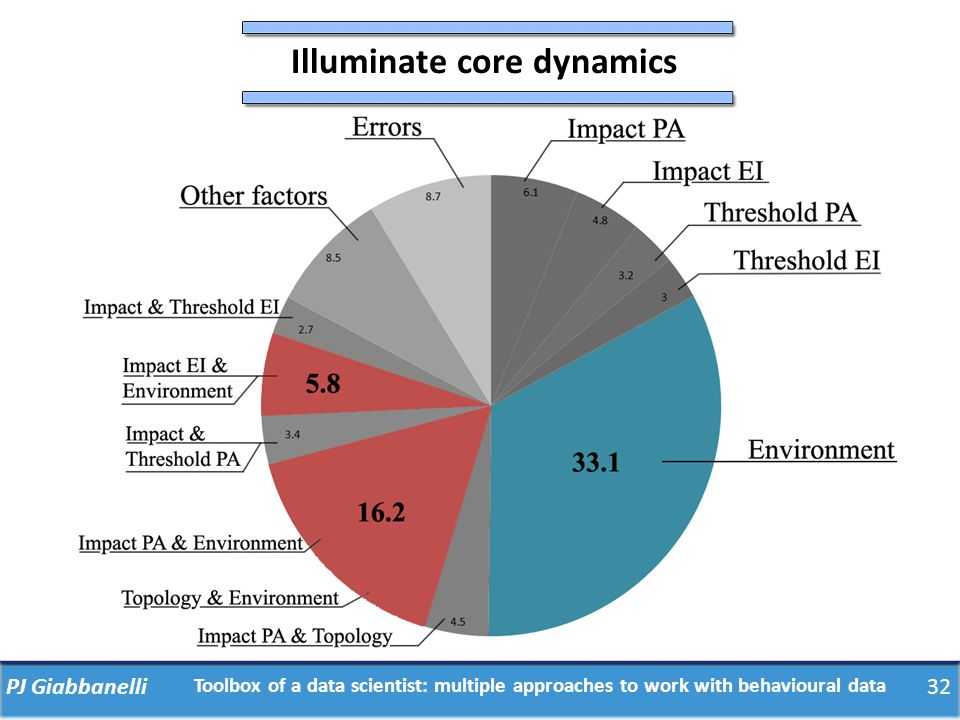 PJ Giabbanelli32 Illuminate core dynamics Toolbox of a data scientist: multiple approaches to work with behavioural data