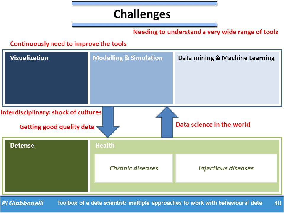 PJ Giabbanelli40 Toolbox of a data scientist: multiple approaches to work with behavioural data VisualizationModelling & SimulationData mining & Machi