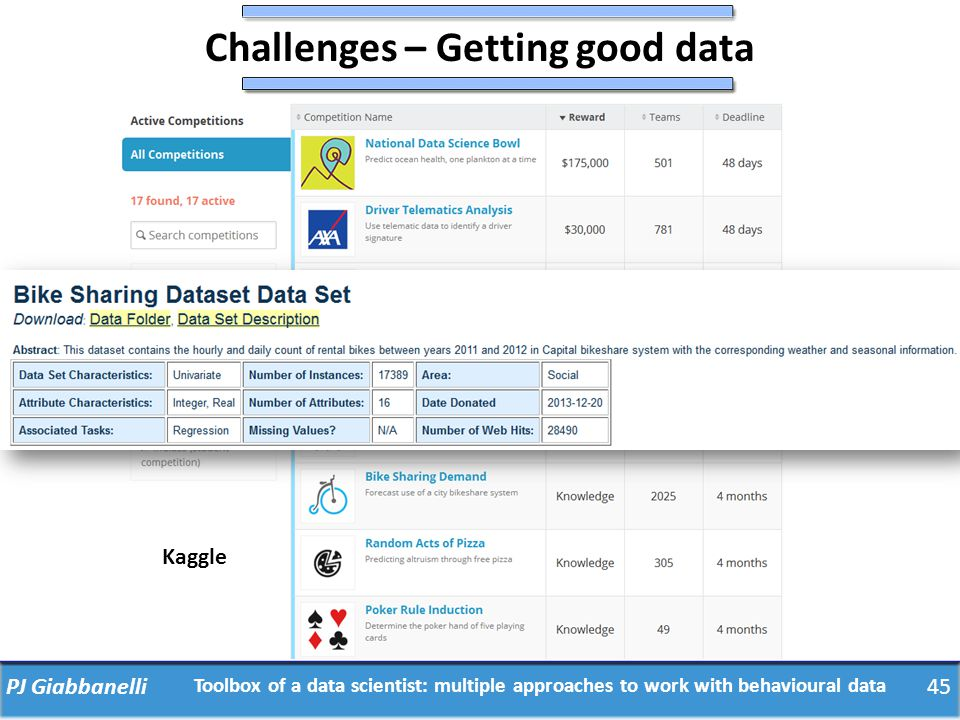 Challenges – Getting good data PJ Giabbanelli Kaggle Toolbox of a data scientist: multiple approaches to work with behavioural data 45