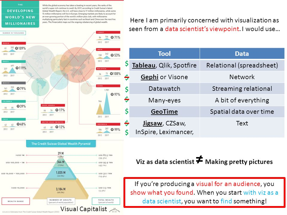 Here I am primarily concerned with visualization as seen from a data scientist's viewpoint. I would use… ToolData Tableau, Qlik, SpotfireRelational (s