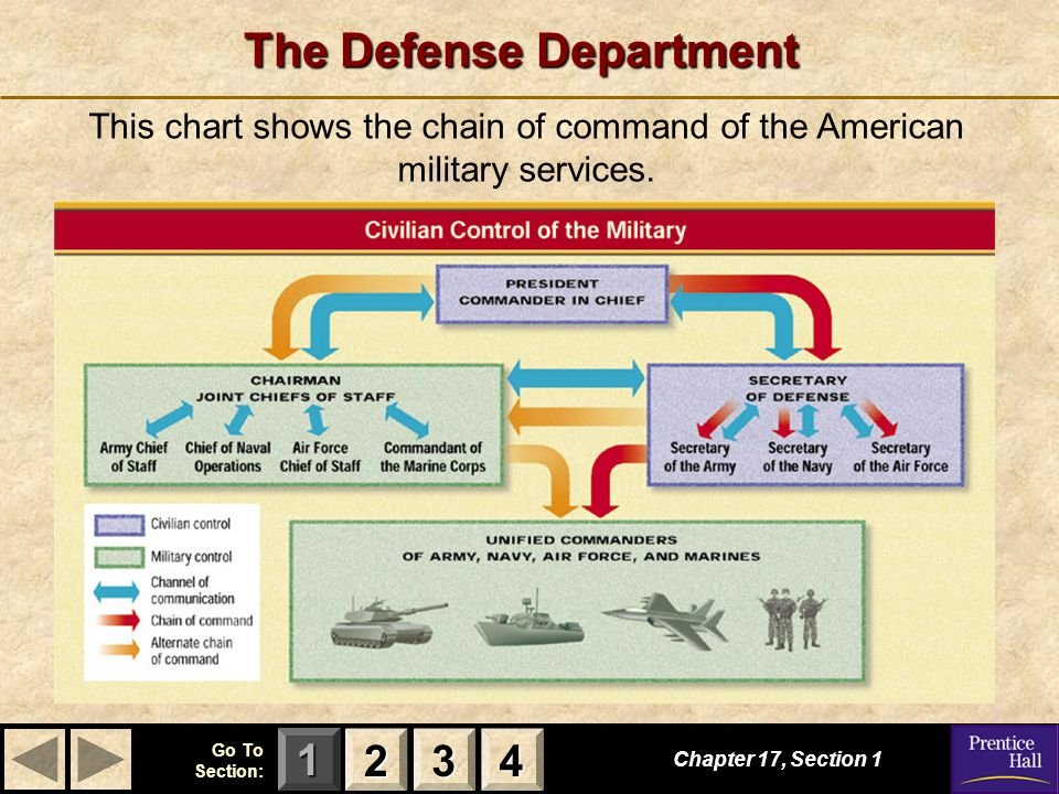 123 Go To Section: 4 The Defense Department Chapter 17, Section 1 2222 3333 4444 This chart shows the chain of command of the American military services.