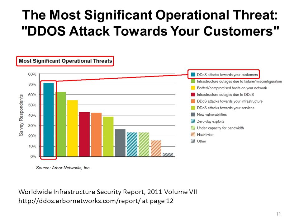 The Most Significant Operational Threat: