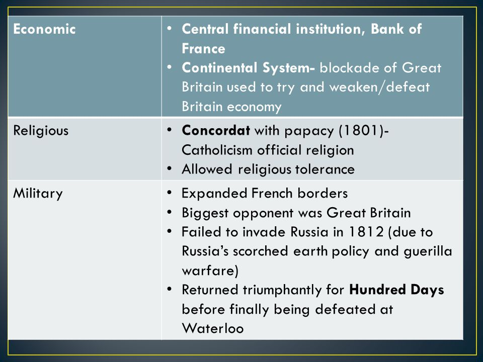 Economic Central financial institution, Bank of France Continental System- blockade of Great Britain used to try and weaken/defeat Britain economy Religious Concordat with papacy (1801)- Catholicism official religion Allowed religious tolerance Military Expanded French borders Biggest opponent was Great Britain Failed to invade Russia in 1812 (due to Russia's scorched earth policy and guerilla warfare) Returned triumphantly for Hundred Days before finally being defeated at Waterloo