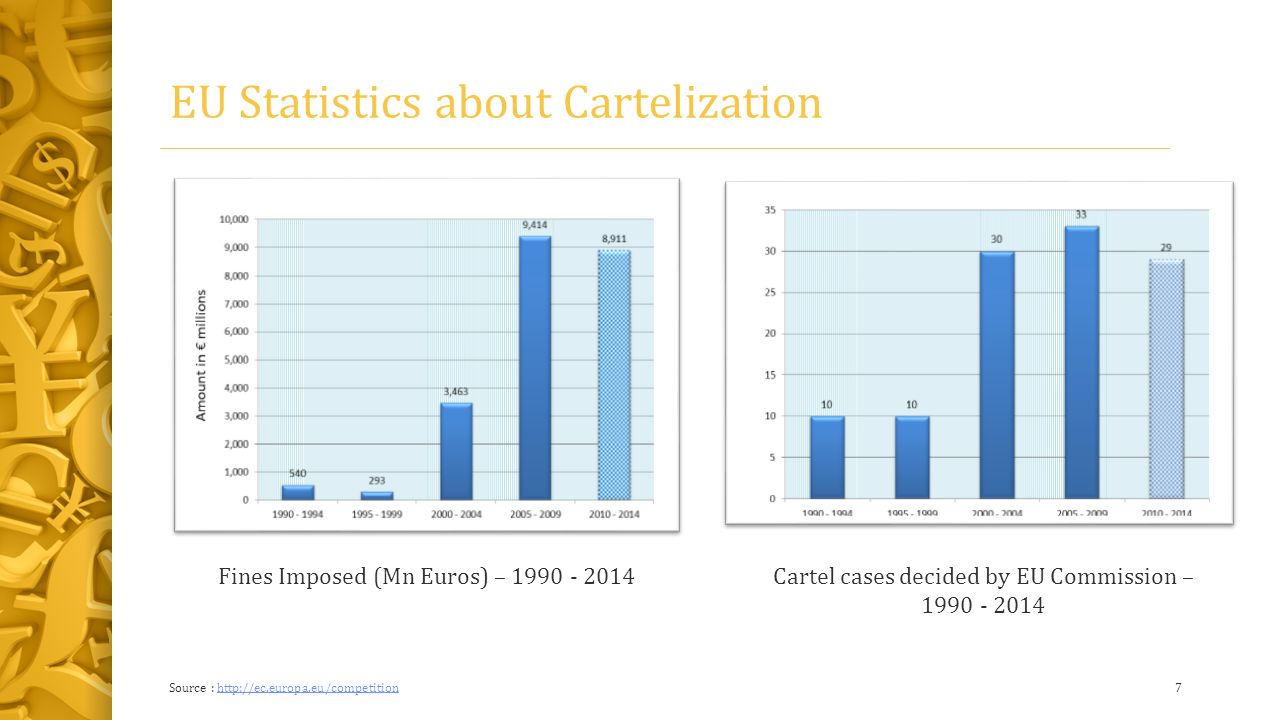 EU Statistics about Cartelization Source : http://ec.europa.eu/competition7 Cartel cases decided by EU Commission – 1990 - 2014 Fines Imposed (Mn Euros) – 1990 - 2014