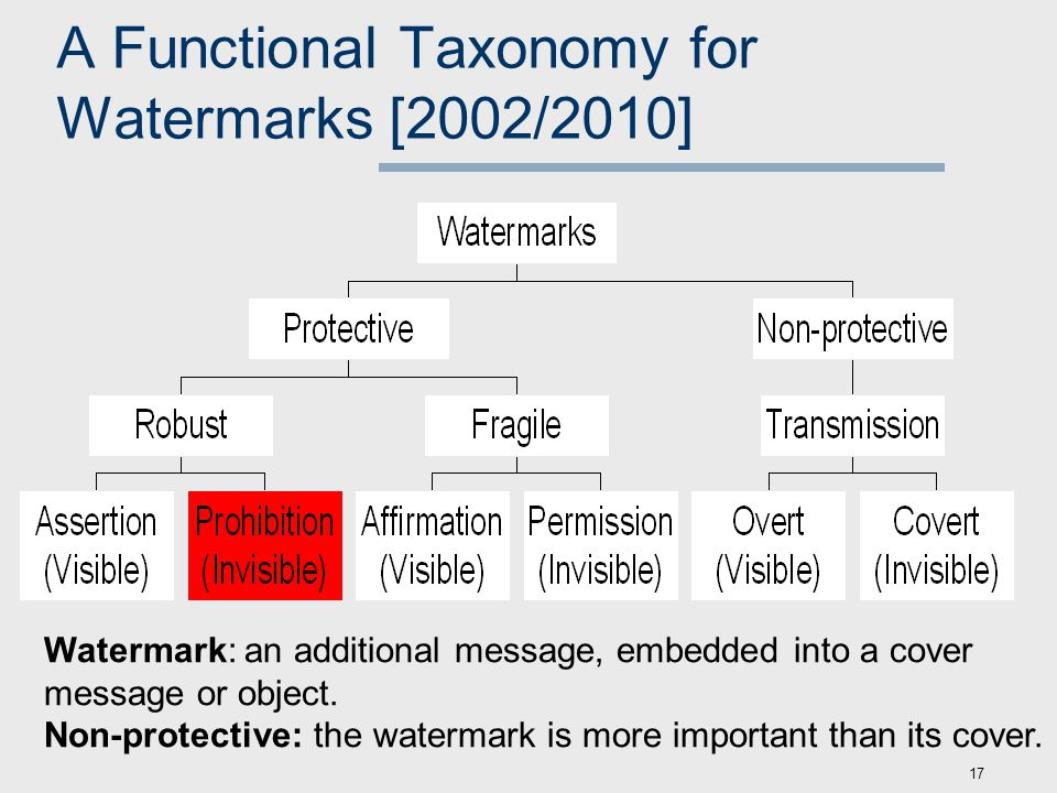 17 A Functional Taxonomy for Watermarks [2002/2010] Watermark: an additional message, embedded into a cover message or object.