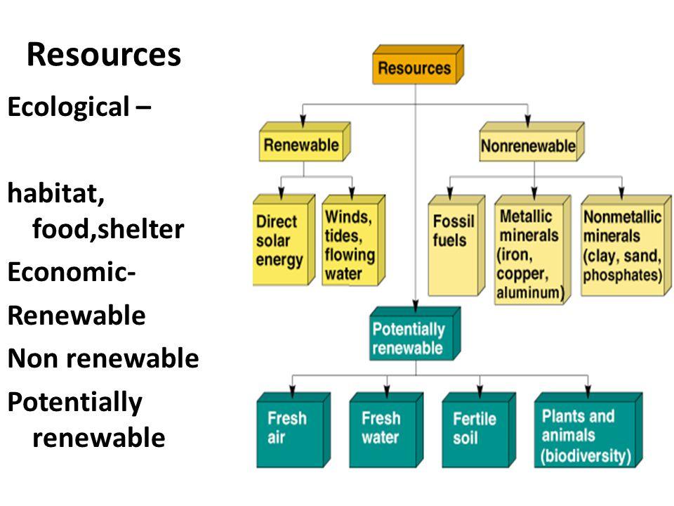 Resources Ecological – habitat, food,shelter Economic- Renewable Non renewable Potentially renewable