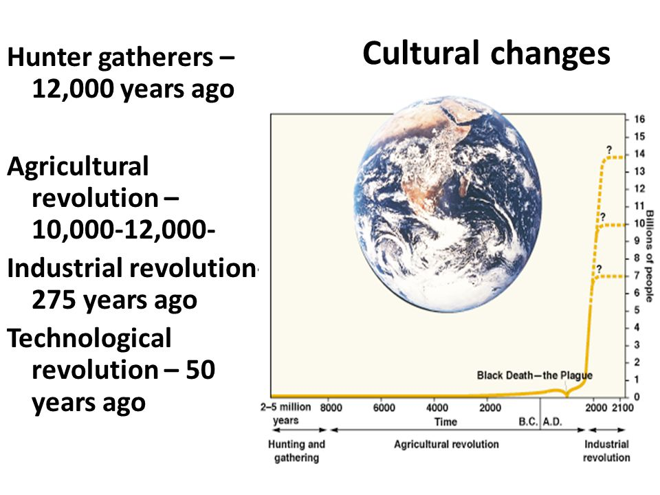 Cultural changes Hunter gatherers – 12,000 years ago Agricultural revolution – 10,000-12,000- Industrial revolution- 275 years ago Technological revol
