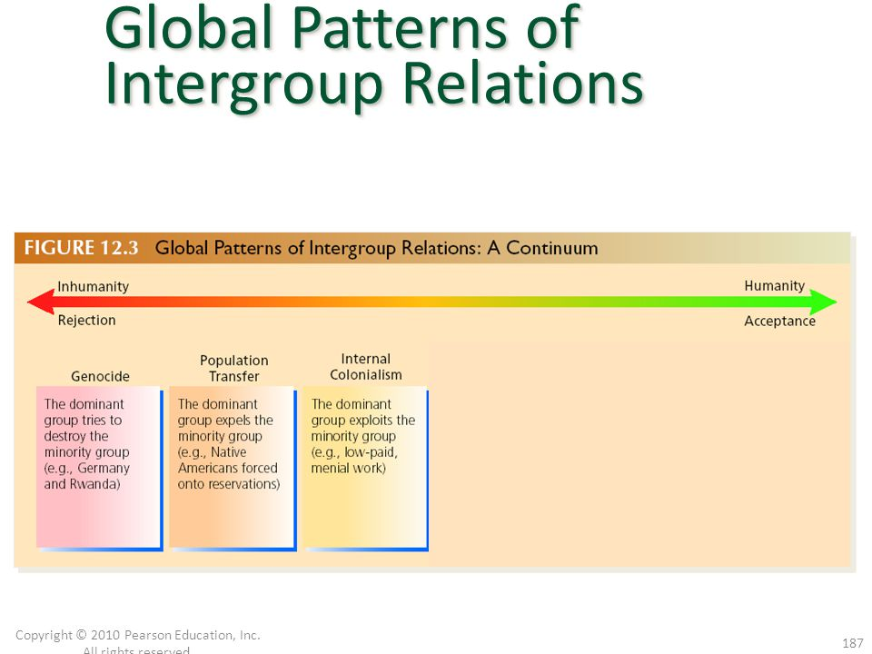 Genocide Population Transfer Internal Colonialism Copyright © 2010 Pearson Education, Inc. All rights reserved. 187 Global Patterns of Intergroup Rela