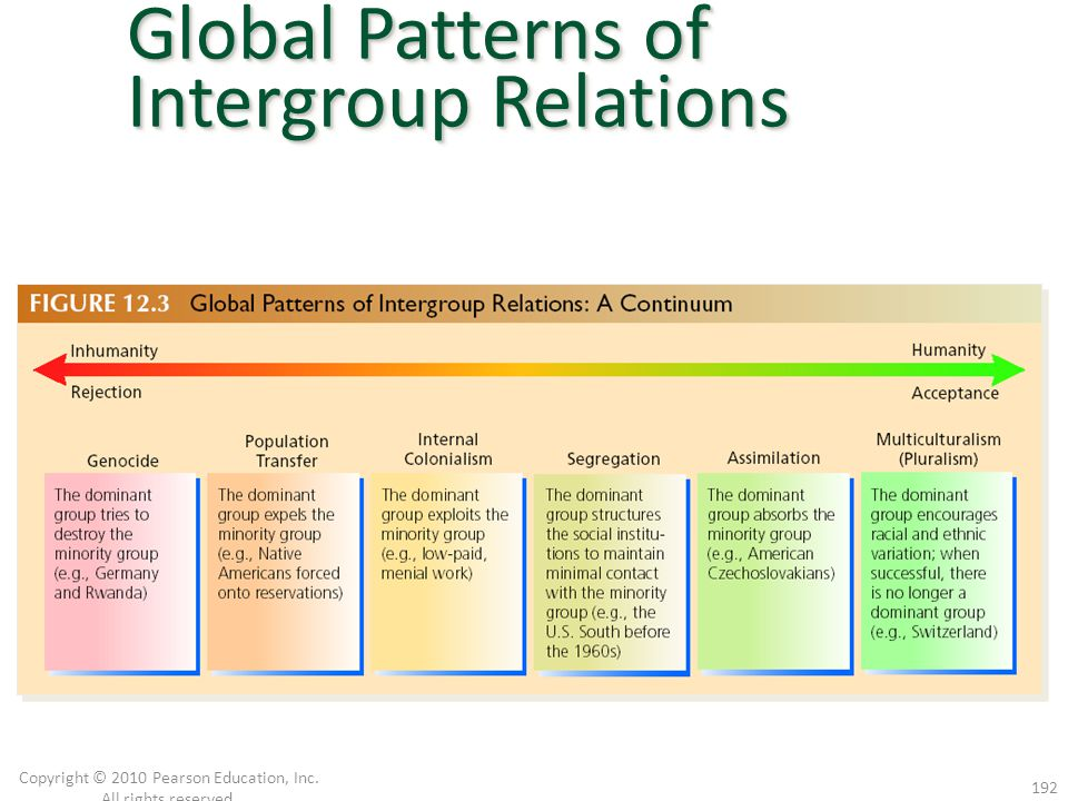 Segregation Assimilation Multiculturalism (Pluralism) Copyright © 2010 Pearson Education, Inc. All rights reserved. 192 Global Patterns of Intergroup