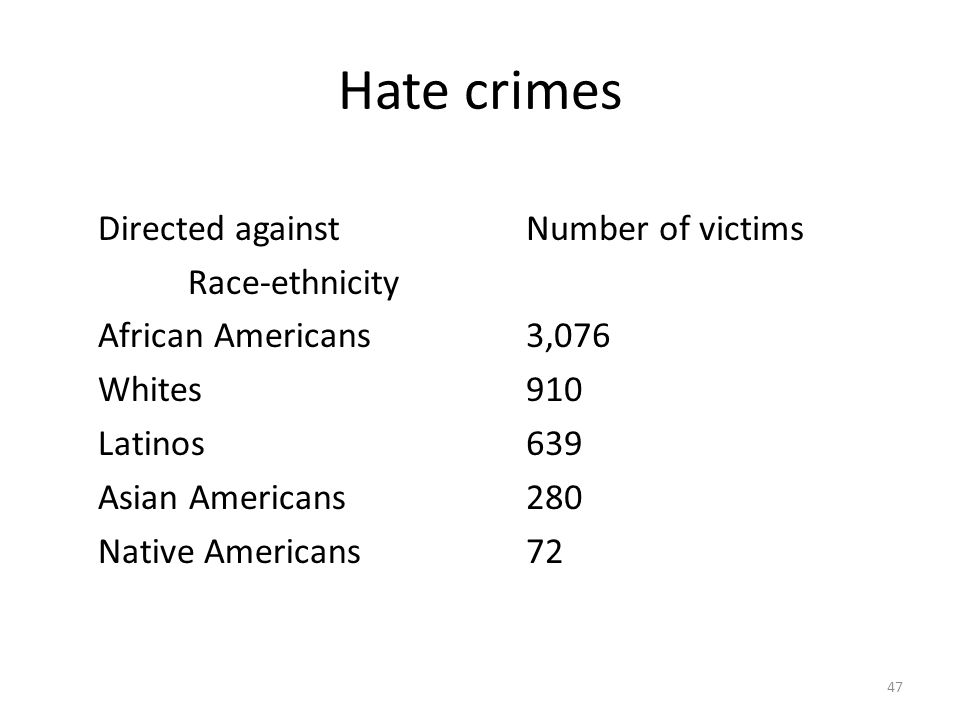 Hate crimes 47 Directed against Race-ethnicity African Americans Whites Latinos Asian Americans Native Americans Number of victims 3,076 910 639 280 7
