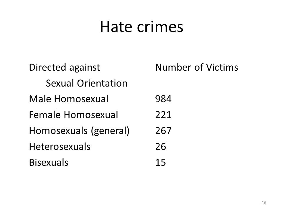 Hate crimes 49 Directed against Sexual Orientation Male Homosexual Female Homosexual Homosexuals (general) Heterosexuals Bisexuals Number of Victims 9