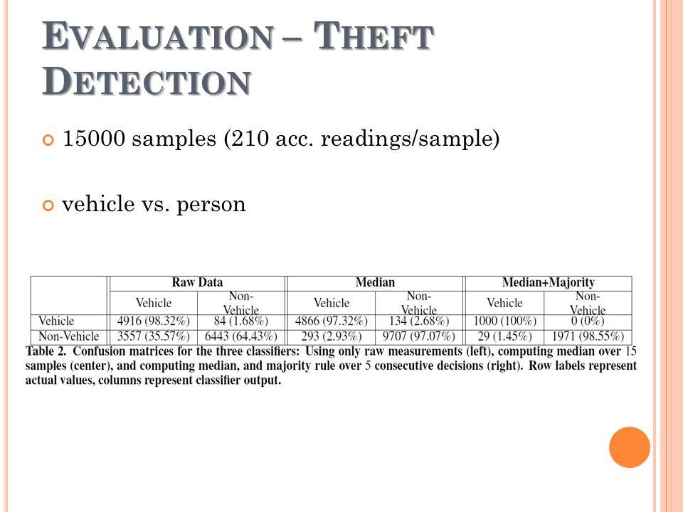 E VALUATION – T HEFT D ETECTION 15000 samples (210 acc. readings/sample) vehicle vs. person