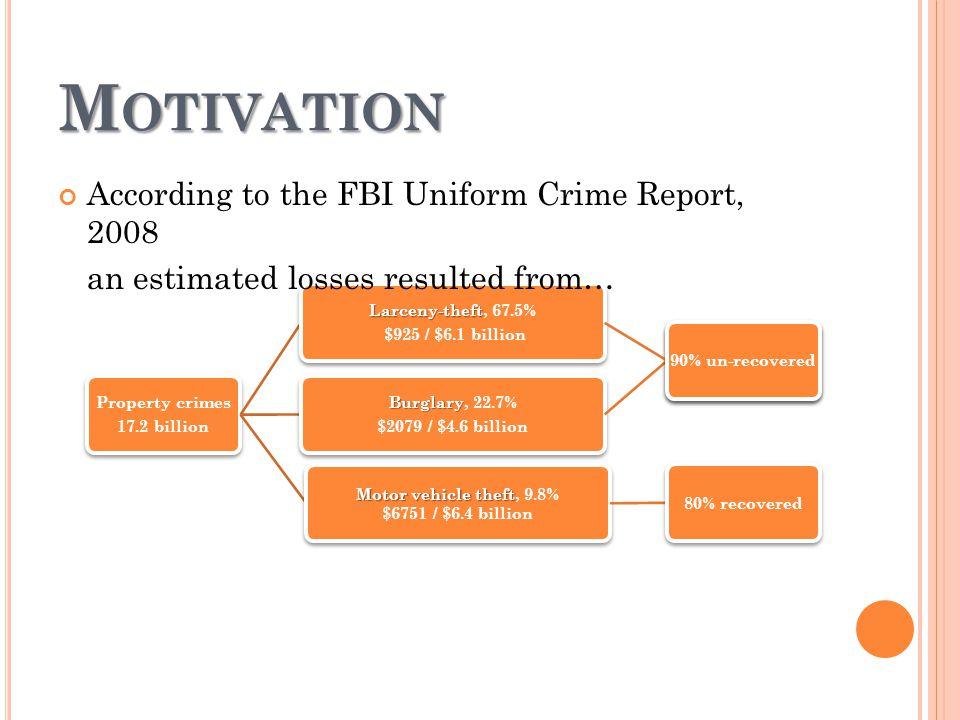 Property crimes 17.2 billion Burglary Burglary, 22.7% $2079 / $4.6 billion 90% un-recovered Larceny-theft Larceny-theft, 67.5% $925 / $6.1 billion 90% un-recovered Motor vehicle theft Motor vehicle theft, 9.8% $6751 / $6.4 billion 80% recovered M OTIVATION According to the FBI Uniform Crime Report, 2008 an estimated losses resulted from…