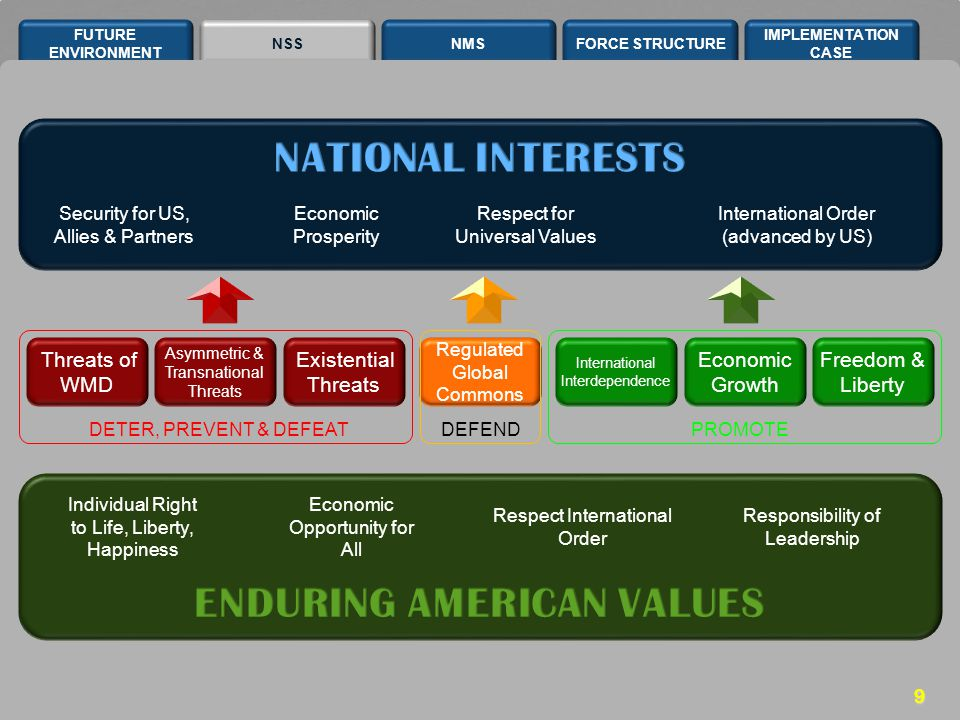 NSSNMSFORCE STRUCTURE IMPLEMENTATION CASE FUTURE ENVIRONMENT 9 Existential Threats Asymmetric & Transnational Threats Threats of WMD Regulated Global Commons International Interdependence Freedom & Liberty Economic Growth Security for US, Allies & Partners Economic Prosperity Respect for Universal Values International Order (advanced by US) Individual Right to Life, Liberty, Happiness Economic Opportunity for All Respect International Order Responsibility of Leadership DETER, PREVENT & DEFEATDEFENDPROMOTE