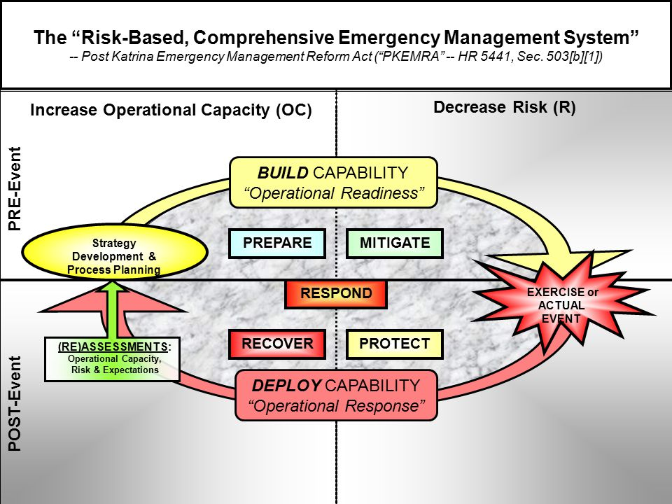 PRE-Event The Risk-Based, Comprehensive Emergency Management System -- Post Katrina Emergency Management Reform Act ( PKEMRA -- HR 5441, Sec.