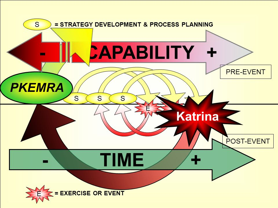 S E S E Katrina S - TIME + S E = EXERCISE OR EVENT PRE-EVENT POST-EVENT = STRATEGY DEVELOPMENT & PROCESS PLANNING CAPABILITY + PKEMRA -