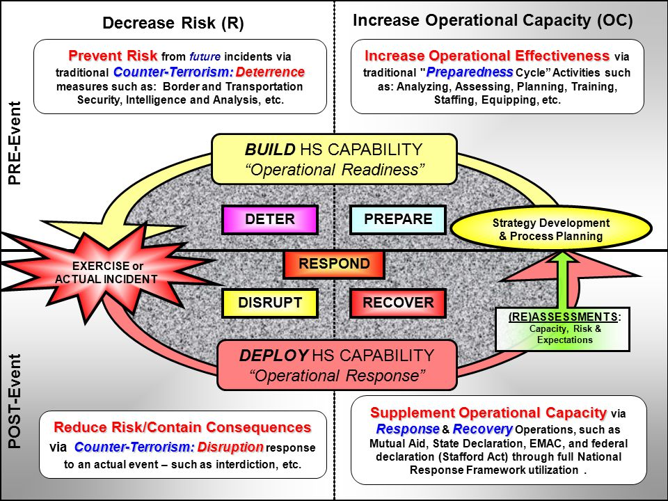 PRE-Event POST-Event Increase Operational Capacity (OC) Decrease Risk (R) SupplementOperational Capacity ResponseRecovery Supplement Operational Capacity via Response & Recovery Operations, such as Mutual Aid, State Declaration, EMAC, and federal declaration (Stafford Act) through full National Response Framework utilization.