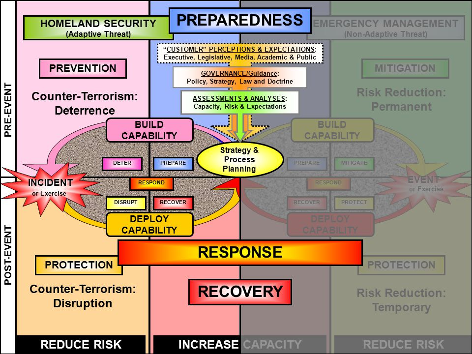 DEPLOY CAPABILITY EMERGENCY MANAGEMENT (Non-Adaptive Threat) HOMELAND SECURITY (Adaptive Threat) PRE-EVENT POST-EVENT REDUCE RISKINCREASE CAPACITYREDUCE RISK PREVENTIONMITIGATION EVENT or Exercise BUILD CAPABILITY RESPOND PREPAREMITIGATE PROTECTRECOVER DETERPREPARE DISRUPTRECOVER RESPOND BUILD CAPABILITY DEPLOY CAPABILITY INCIDENT or Exercise Risk Reduction: Permanent Risk Reduction: Temporary Counter-Terrorism: Deterrence Counter-Terrorism: Disruption PROTECTION PREPAREDNESS RECOVERY Strategy & Process Planning CUSTOMER PERCEPTIONS & EXPECTATIONS: Executive, Legislative, Media, Academic & Public GOVERNANCE/Guidance: Policy, Strategy, Law and Doctrine ASSESSMENTS & ANALYSES: Capacity, Risk & Expectations RESPONSE