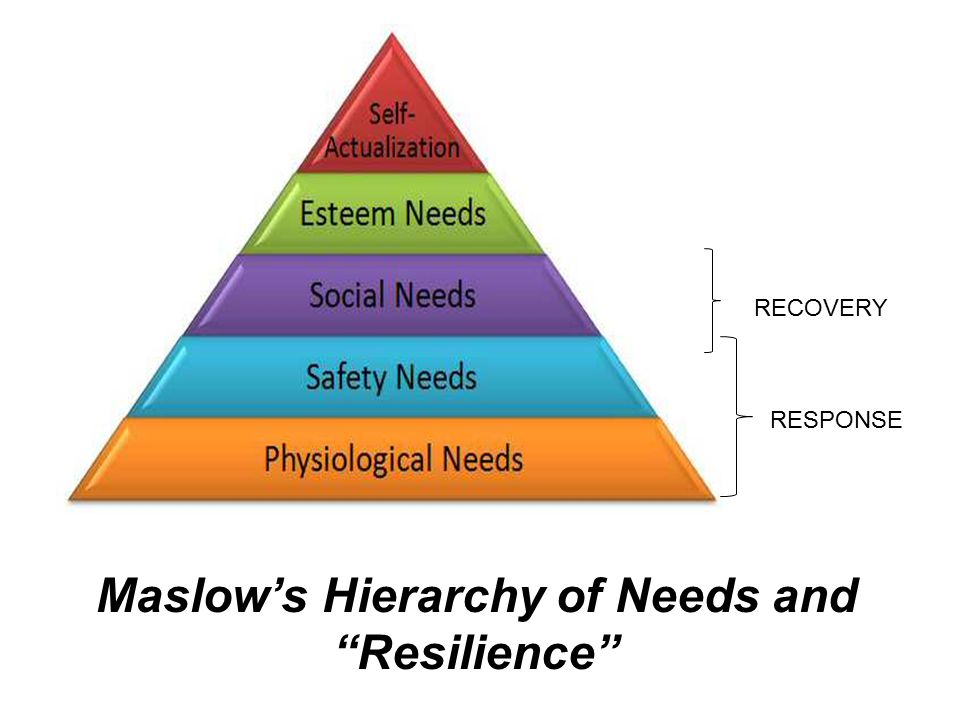 RESPONSE RECOVERY Maslow's Hierarchy of Needs and Resilience
