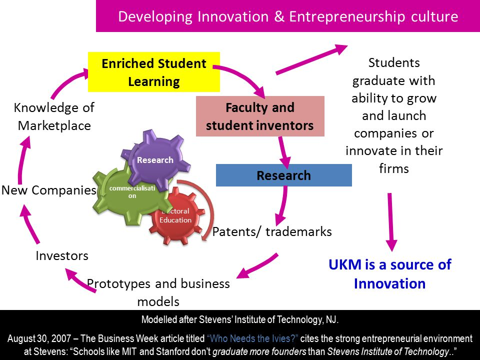 Developing Innovation & Entrepreneurship culture 12 Knowledge of Marketplace New Companies Prototypes and business models Investors Faculty and student inventors Research Patents/ trademarks Students graduate with ability to grow and launch companies or innovate in their firms Enriched Student Learning UKM is a source of Innovation Modelled after Stevens' Institute of Technology, NJ.