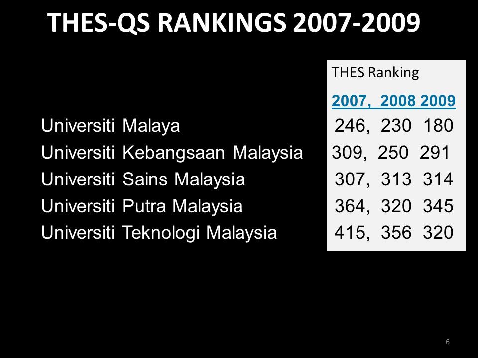 THES-QS RANKINGS 2007-2009 6 THES Ranking 2007, 2008 2009 1.Universiti Malaya 246, 230 180 2.Universiti Kebangsaan Malaysia 309, 250 291 3.Universiti Sains Malaysia 307, 313 314 4.Universiti Putra Malaysia 364, 320 345 5.Universiti Teknologi Malaysia 415, 356 320
