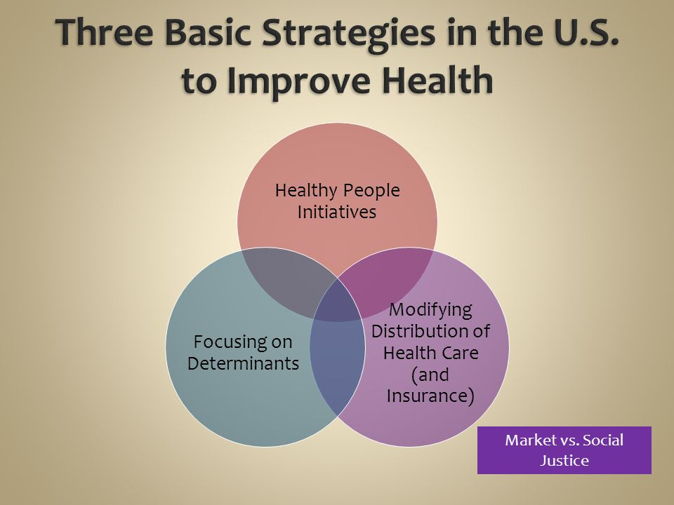 Healthy People Initiatives Modifying Distribution of Health Care (and Insurance) Focusing on Determinants Market vs. Social Justice
