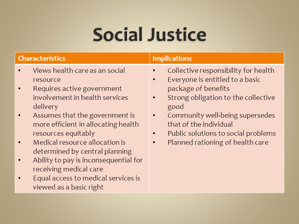 CharacteristicsImplications Views health care as an social resource Requires active government involvement in health services delivery Assumes that th