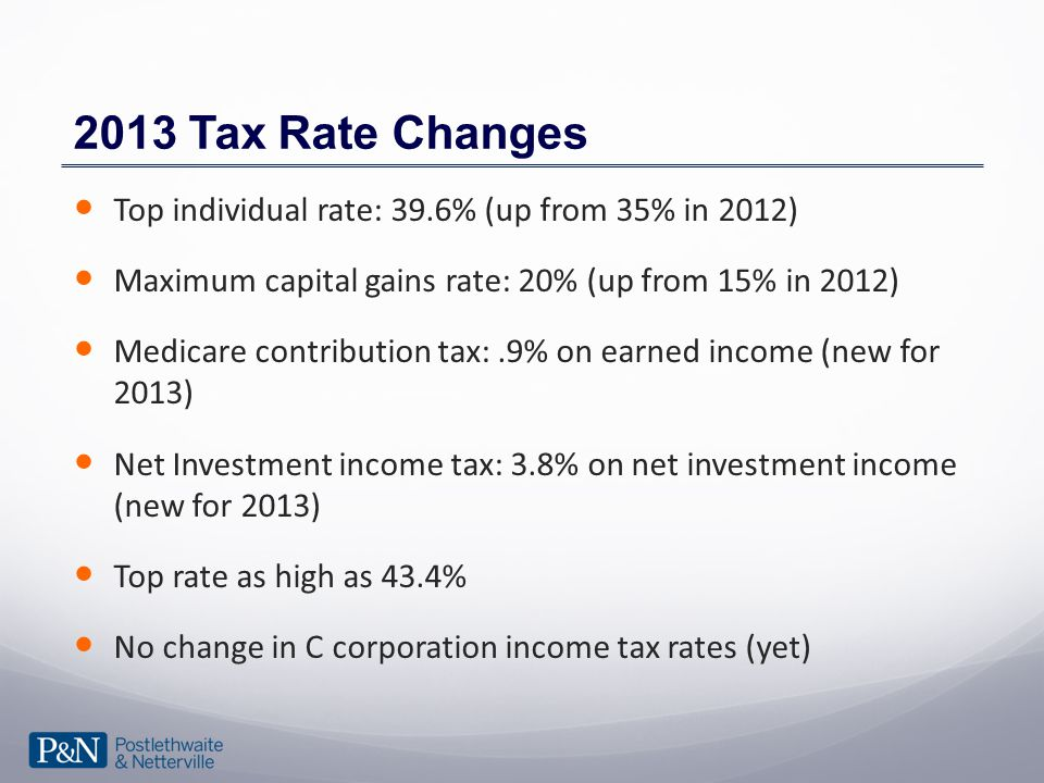 2013 Tax Rate Changes Top individual rate: 39.6% (up from 35% in 2012) Maximum capital gains rate: 20% (up from 15% in 2012) Medicare contribution tax:.9% on earned income (new for 2013) Net Investment income tax: 3.8% on net investment income (new for 2013) Top rate as high as 43.4% No change in C corporation income tax rates (yet)