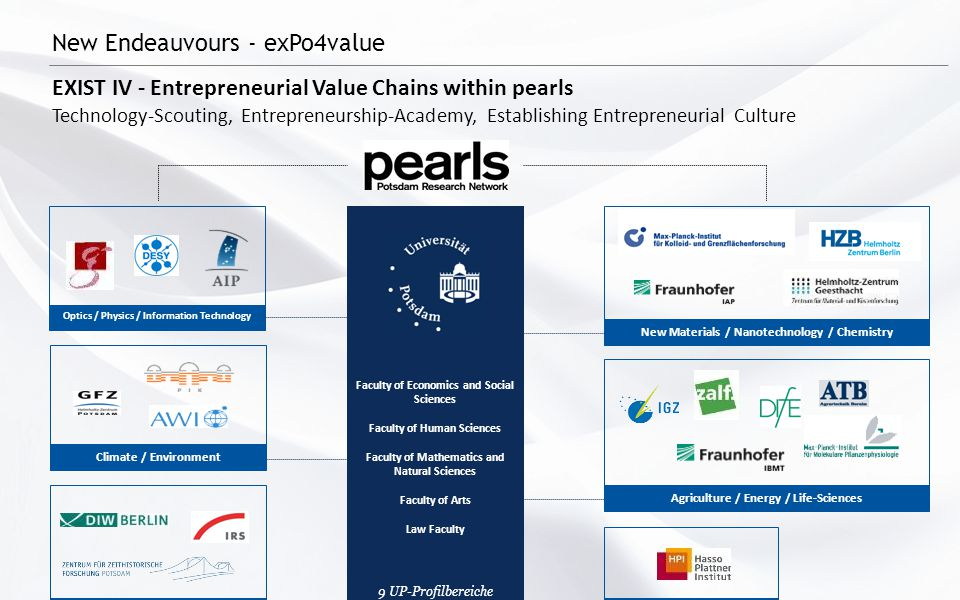 New Endeauvours - exPo4value EXIST IV - Entrepreneurial Value Chains within pearls Technology-Scouting, Entrepreneurship-Academy, Establishing Entrepr