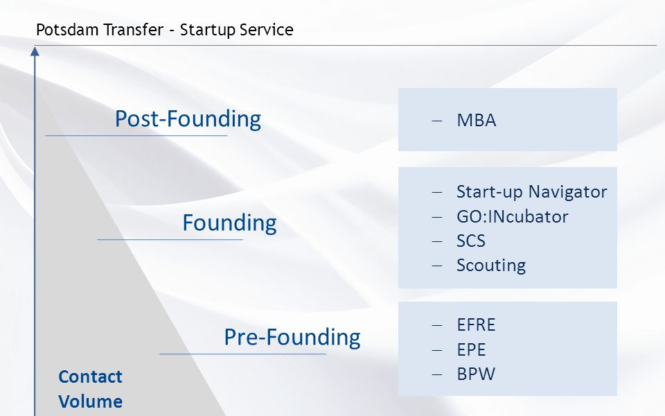 Potsdam Transfer – Startup Service Pre-Founding Founding Post-Founding Contact Volume  MBA  EFRE  EPE  BPW  Start-up Navigator  GO:INcubator  SCS  Scouting StageProjects