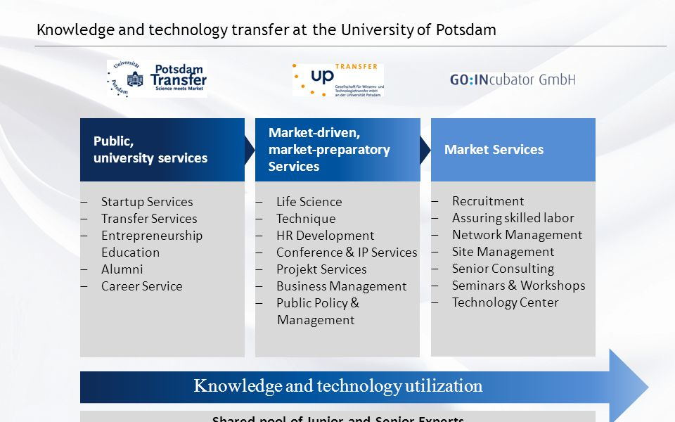 Knowledge and technology transfer at the University of Potsdam Knowledge and technology utilization  Startup Services  Transfer Services  Entrepreneurship Education  Alumni  Career Service Public, university services Market-driven, market-preparatory Services Market Services  Life Science  Technique  HR Development  Conference & IP Services  Projekt Services  Business Management  Public Policy & Management  Recruitment  Assuring skilled labor  Network Management  Site Management  Senior Consulting  Seminars & Workshops  Technology Center Shared pool of Junior and Senior Experts