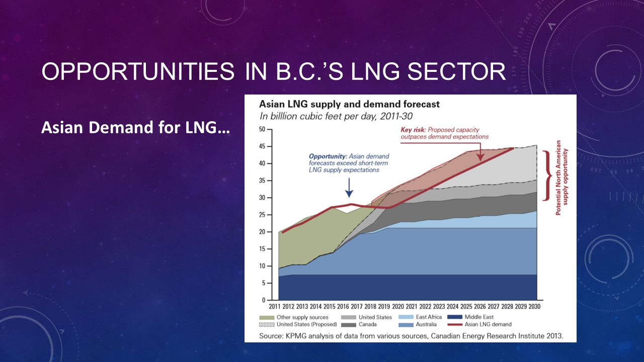 OPPORTUNITIES IN B.C.'S LNG SECTOR Asian Demand for LNG…