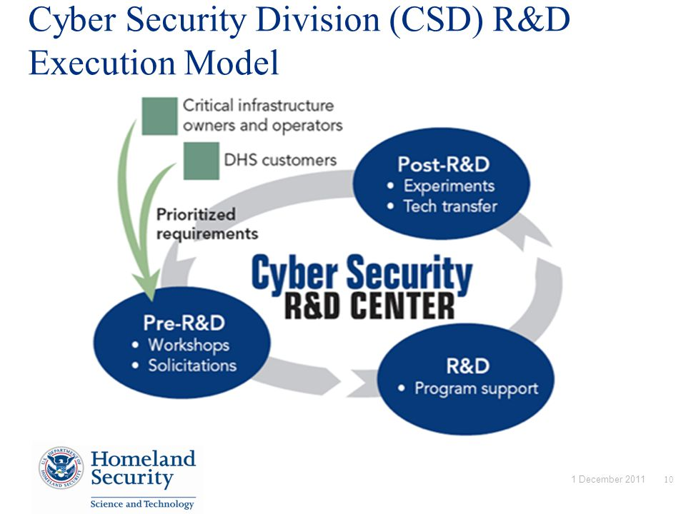Cyber Security Division (CSD) R&D Execution Model 10